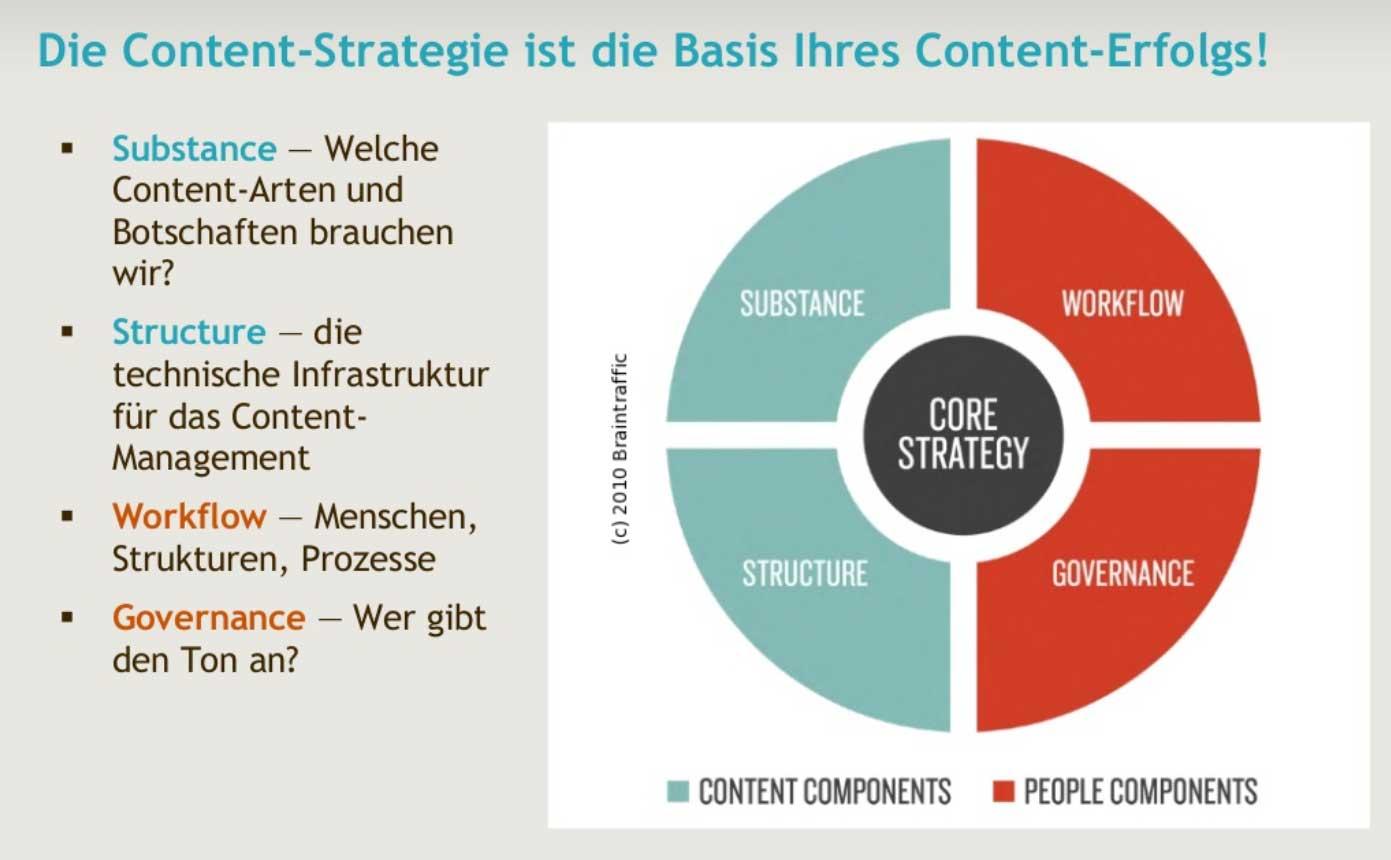 Slide: Content-Strategie ist die Basis Ihres Content-Erfolgs