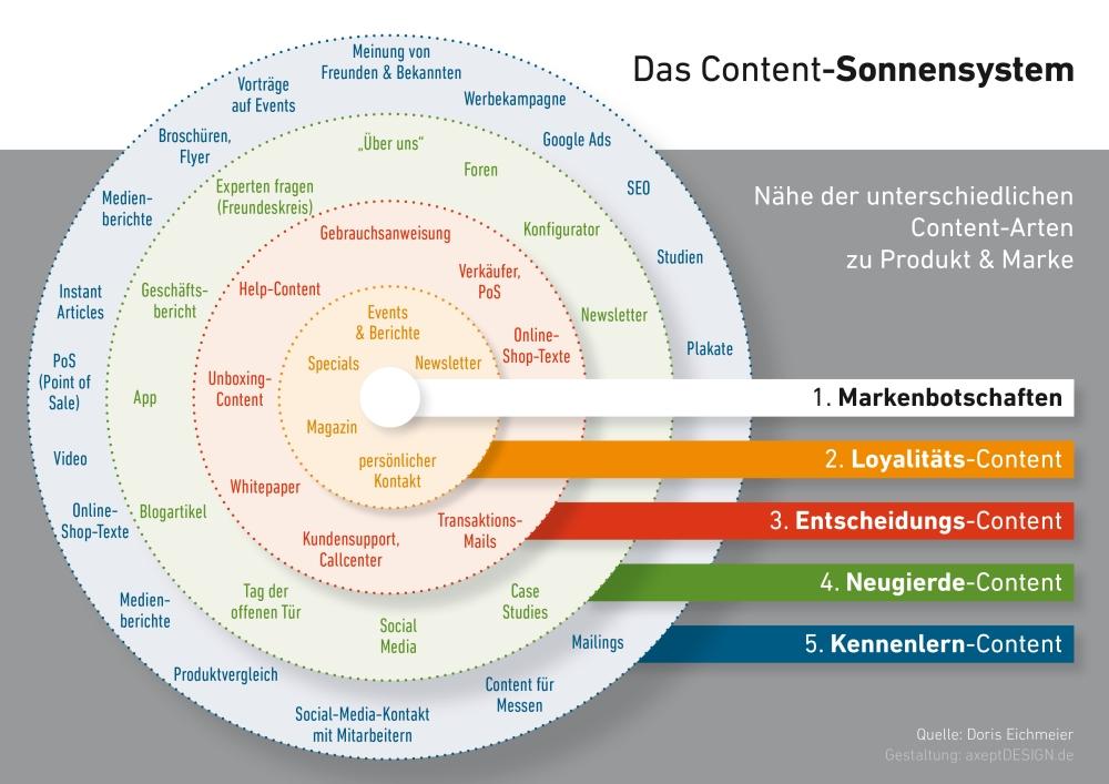 Das Content-Sonnensystem zeigt, welche unterschiedlichen Aufgaben einzelne Content-Arten haben können.